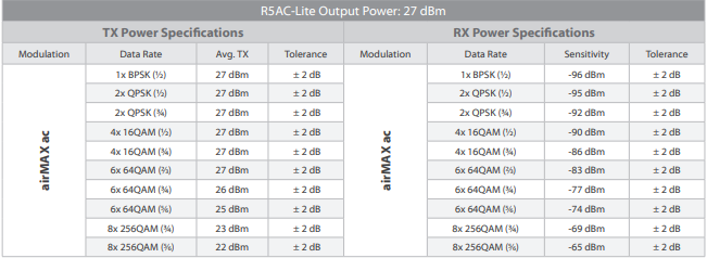 Rocket R5AC-Lite