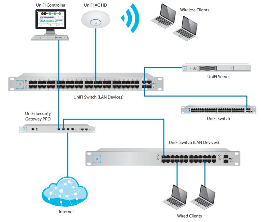 UniFi Switch 24 500W