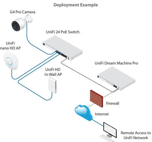 UniFi Switch 24 PoE