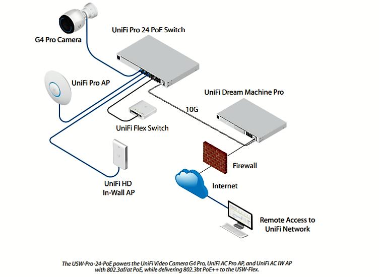 UniFi Switch PRO 24 PoE