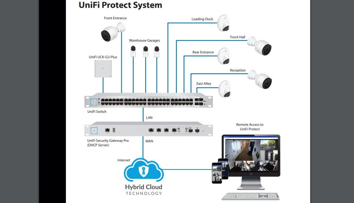 UniFi Cloud Key Gen2 Plus