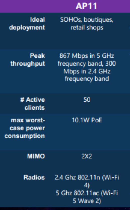 Hướng dẫn cấu hình thiết bị WiFi Aruba Instan On