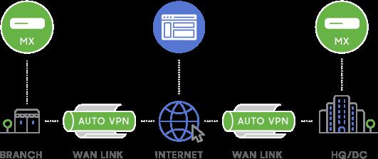 Bảo mật mạng & Meraki SD-WAN trên nền tảng cloud