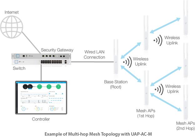Mở rộng vùng phủ sóng không dây với công nghệ Mesh của UniFi